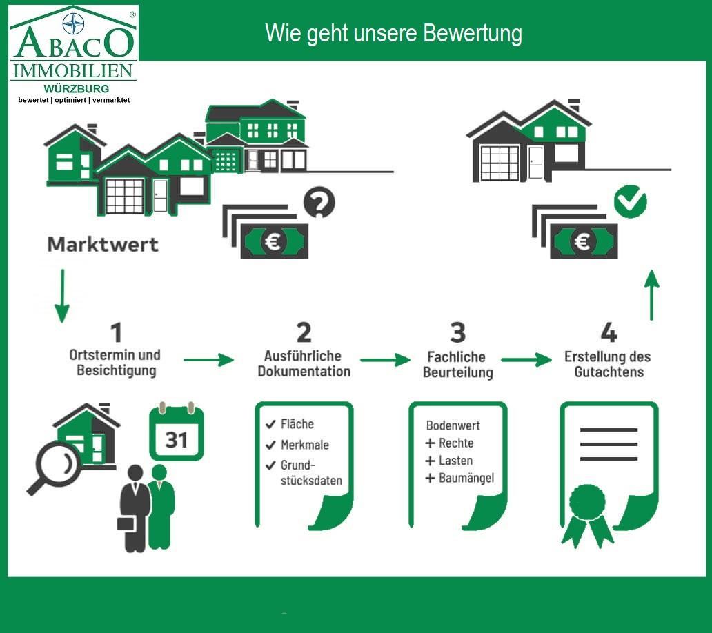 Die Immobilie bewerten ist wichtig denn die Wertermittlung ist die Basis eines erfolgreichen Immobiliengeschäfts. Bewertung tut also Not! Selbstverständlich wollen Sie Ihr Eigentum zu einem möglichst hohen Preis verkaufen. Doch damit Sie am Markt erfolgreich sind, muss die Bewertung marktgerecht und realistisch sein. Das gilt für die Stärken, aber auch für die möglichen Schwächen einer Immobilie. Wird der Preis zu niedrig – oder auch zu hoch – angesetzt, verkaufen Sie möglicherweise unter Wert, oder aber der Verkaufsprozess verzögert sich unnötig beziehungsweise kommt nicht zum Abschluss. Oft scheitert es auch an der Finanzierung wenn zu hohe Preise angesetzt werden. Das und mehr hat unmittelbare Auswirkungen: auf Ihr Immobiliengeschäft und auf Ihre Vermögensentwicklung. Legen Sie das bewerten Ihrer Immobilie in die Hände von Profis. Wir prüfen eingehend verschiedenste preisbestimmende Faktoren. Daraus ermitteln wir den idealen Verkaufspreis.